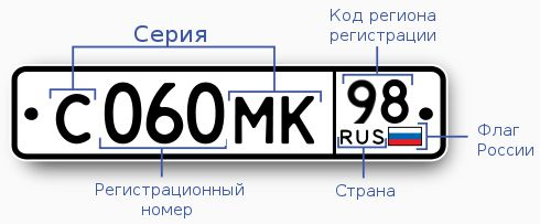 Таблица цифровых кодов регионов Российской Федерации