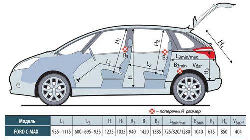 Кузовной ремонт Форд C-Max